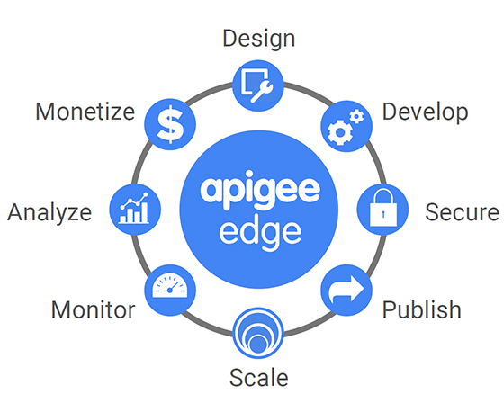Apigee API Management