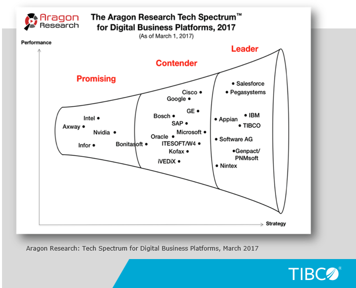 The Argon research tech spectrum of digital business platform 2017